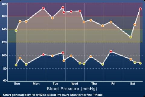 Hoher Blutdruck erhöht das Risiko einer Demenz im Alter